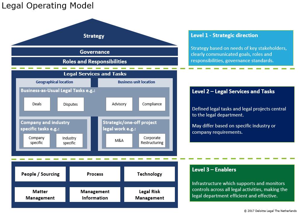 legal operating model